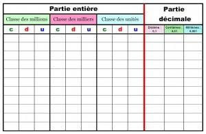 tableau-nombres-decimaux-code-couleur-final-300x196